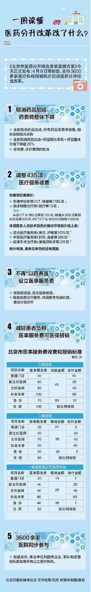 一图读懂北京医药分开改革改了什么?